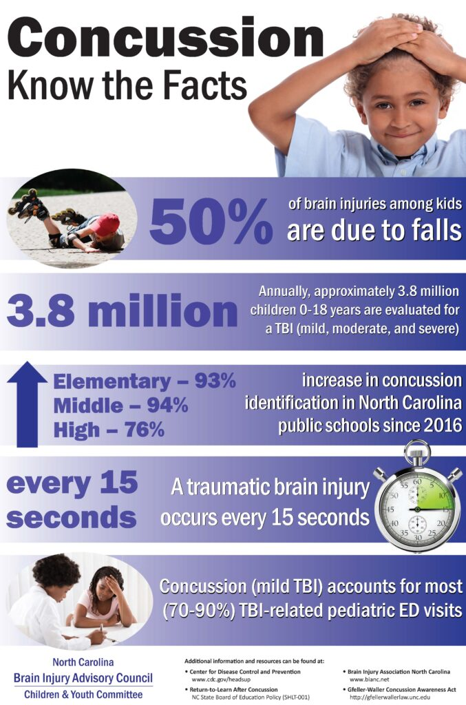 Concussion Know the Facts